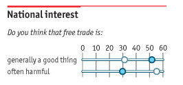 Question on free trade